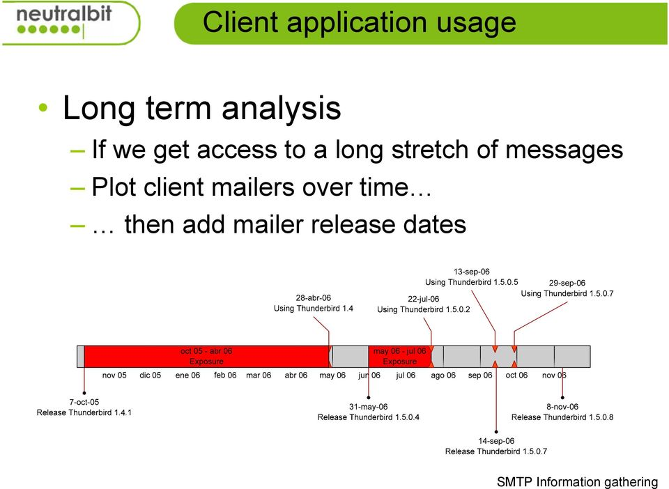 stretch of messages Plot client