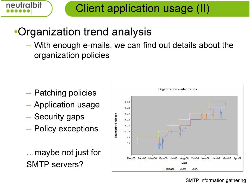 organization policies Patching policies Application usage