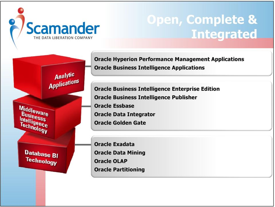 Edition Oracle Business Intelligence Publisher Oracle Essbase Oracle Data