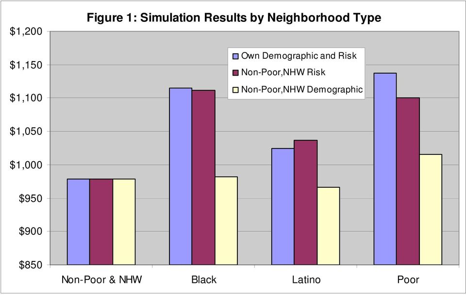 Non-Poor,NHW Risk Non-Poor,NHW Demographic $1,050