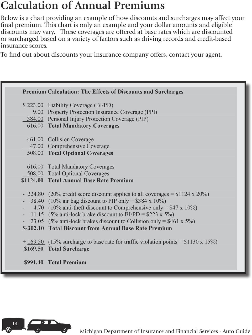 Below is a chart providing an example of how discounts and surcharges may affect your final To find premium.