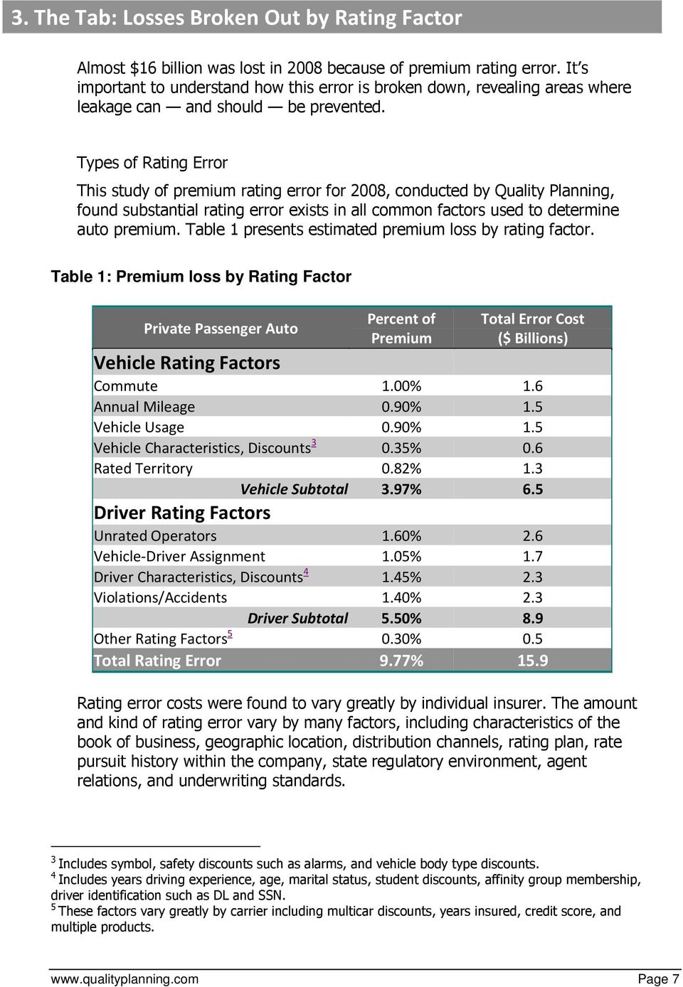 Types of Rating Error This study of premium rating error for 2008, conducted by Quality Planning, found substantial rating error exists in all common factors used to determine auto premium.