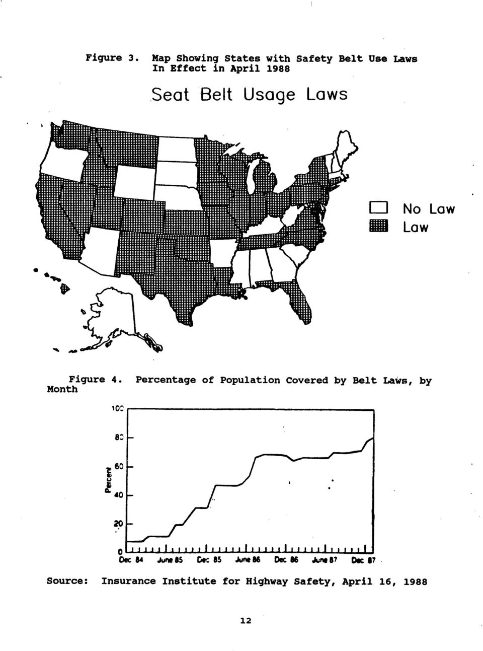 Seat Belt Usage Laws No Law Low Figure 4.
