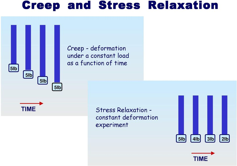 function of time TIME Stress Relaxation -
