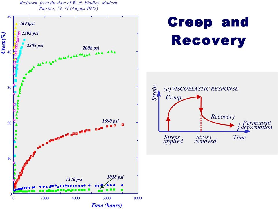 Creep and Recovery 30 Strain (c) VISCOELASTIC RESPONSE Creep 20 1690 psi Stress