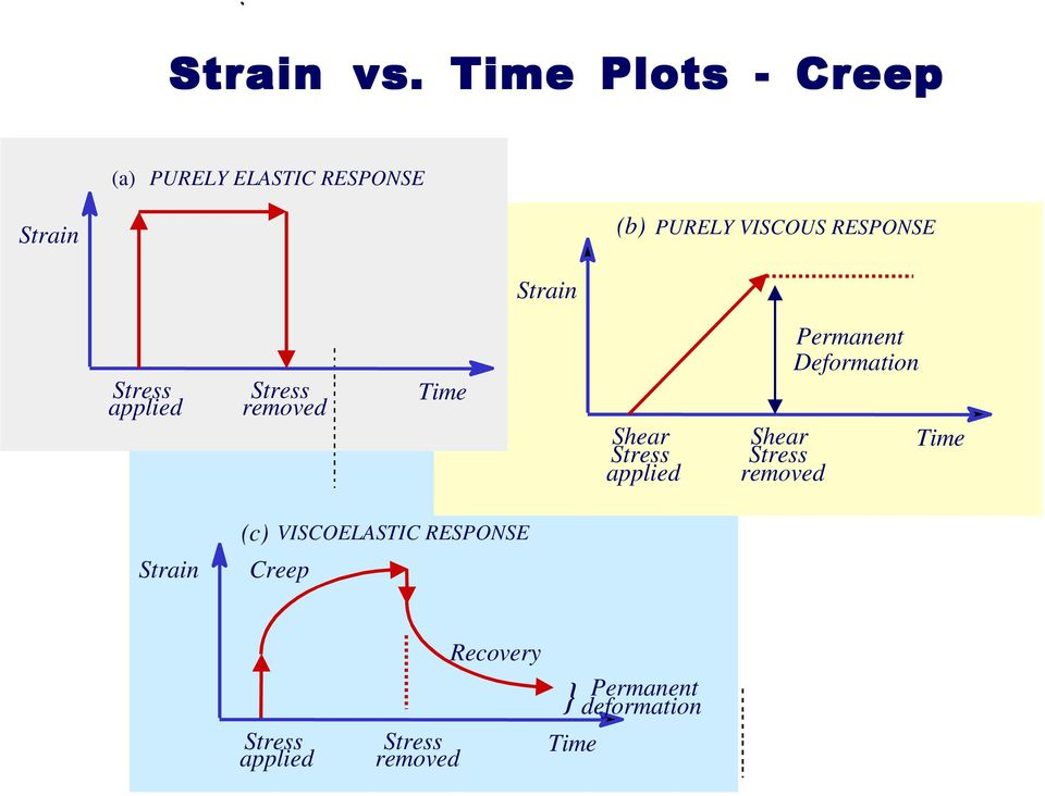 RESPONSE Strain Stress applied Stress removed Time Shear Stress applied Shear