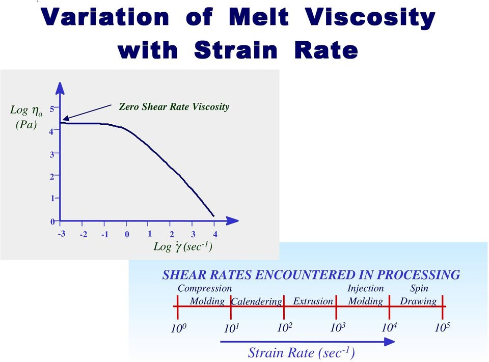 Log γ (sec -1 ) SHEAR RATES ENCOUNTERED IN PROCESSING Compression