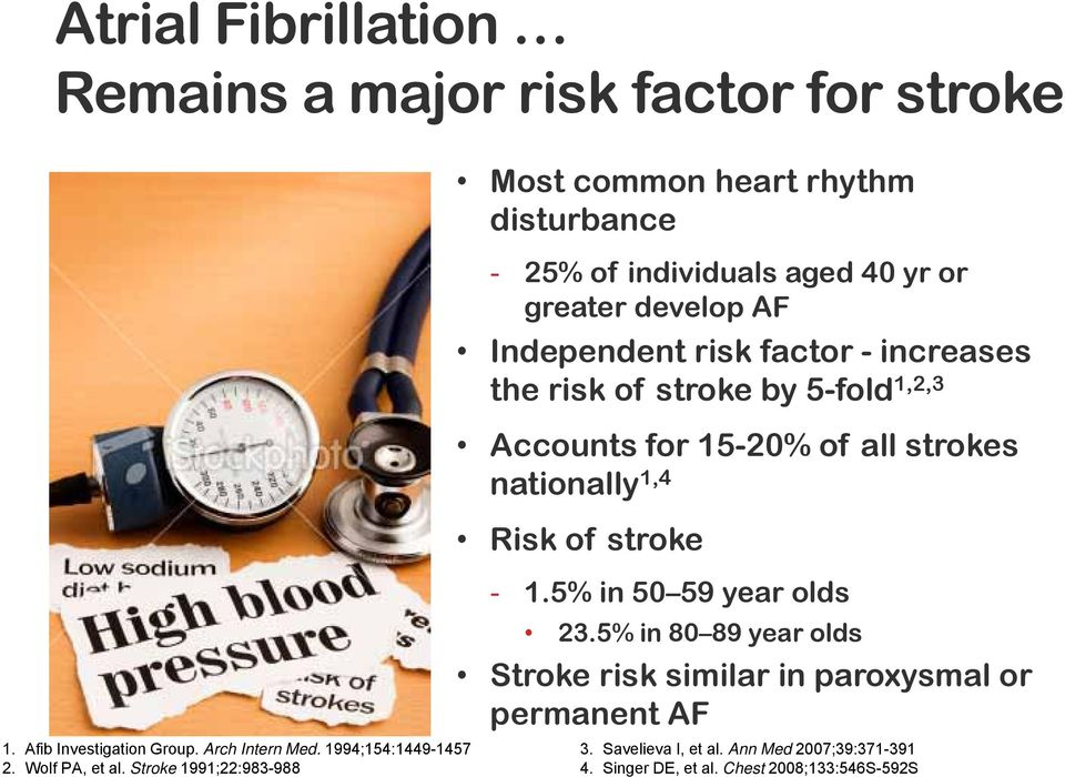 increases the risk of stroke by 5-fold 1,2,3 Accounts for 15-20% of all strokes nationally 1,4 Risk of stroke - 1.5% in 50 59 year olds 23.