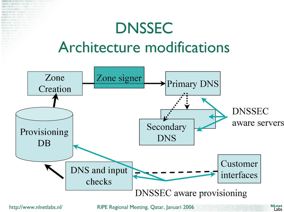 DNS Primary DNS DNSSEC aware servers DNS DelChecker