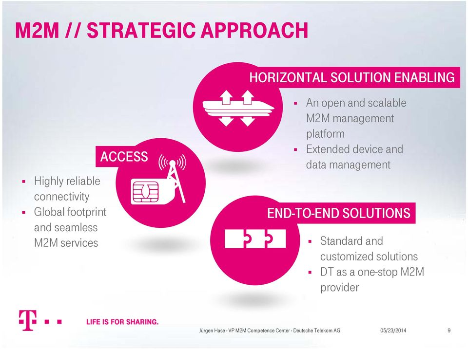 scalable M2M management platform Extended device and data management