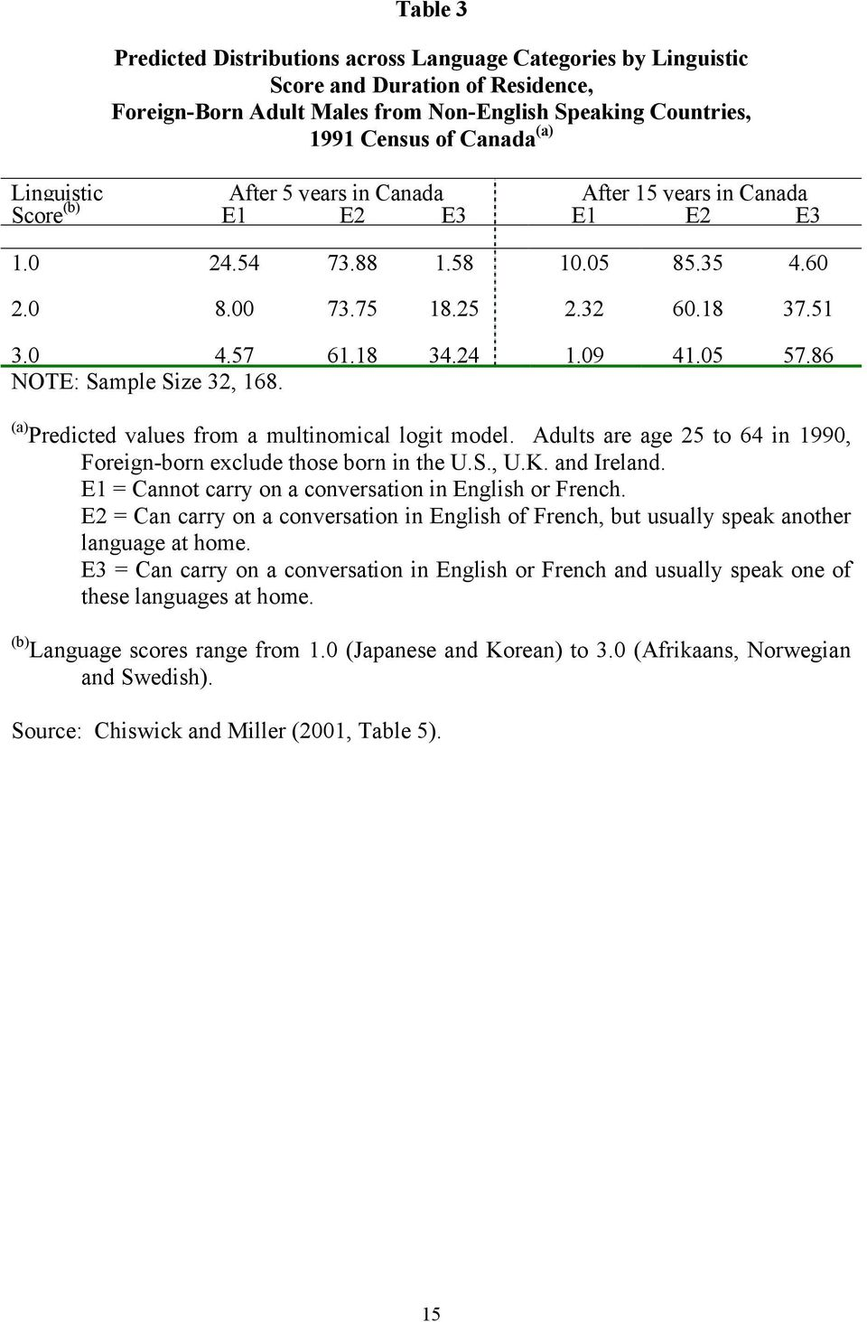 86 NOTE: Sample Size 32, 168. (a) Predicted values from a multinomical logit model. Adults are age 25 to 64 in 1990, Foreign-born exclude those born in the U.S., U.K. and Ireland.