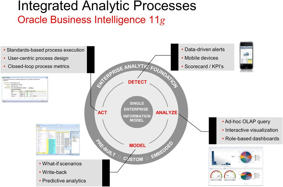devices Scorecard / KPI s DETECT ACT SINGLE ENTERPRISE INFORMATION MODEL ANALYZE Ad-hoc OLAP