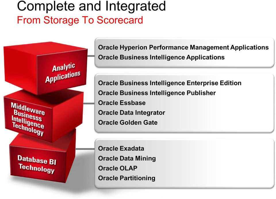 Enterprise Edition Oracle Business Intelligence Publisher Oracle Essbase Oracle Data