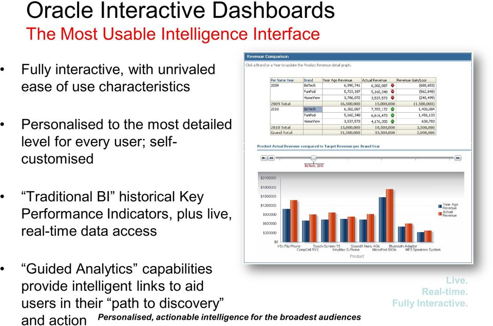 Performance Indicators, plus live, real-time data access Guided Analytics capabilities provide intelligent links to aid