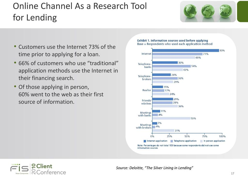 66% of customers who use traditional application methods use the Internet in their