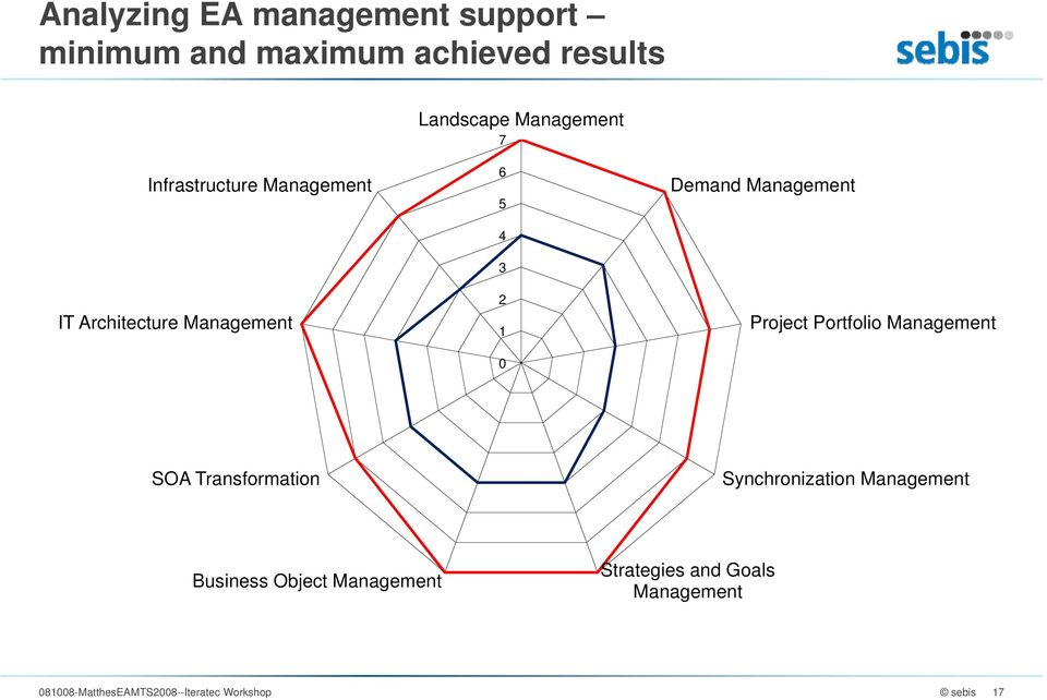 Project Portfolio Management SOA Transformation Synchronization Management Business Object