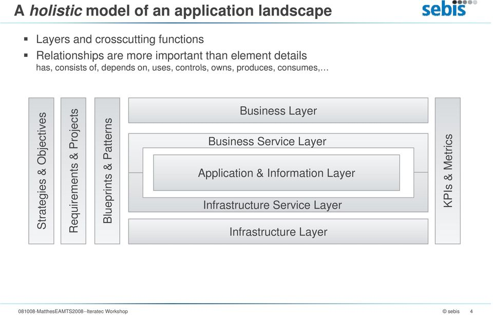 atterns Business Layer Business Geschäfts-Service-Schicht Layer Application & Information Layer rics Is & Met Strateg Require