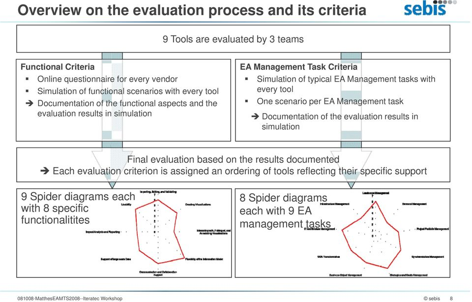 scenario per EA Management task Documentation of the evaluation results in simulation Final evaluation based on the results documented Each evaluation criterion is assigned an ordering of