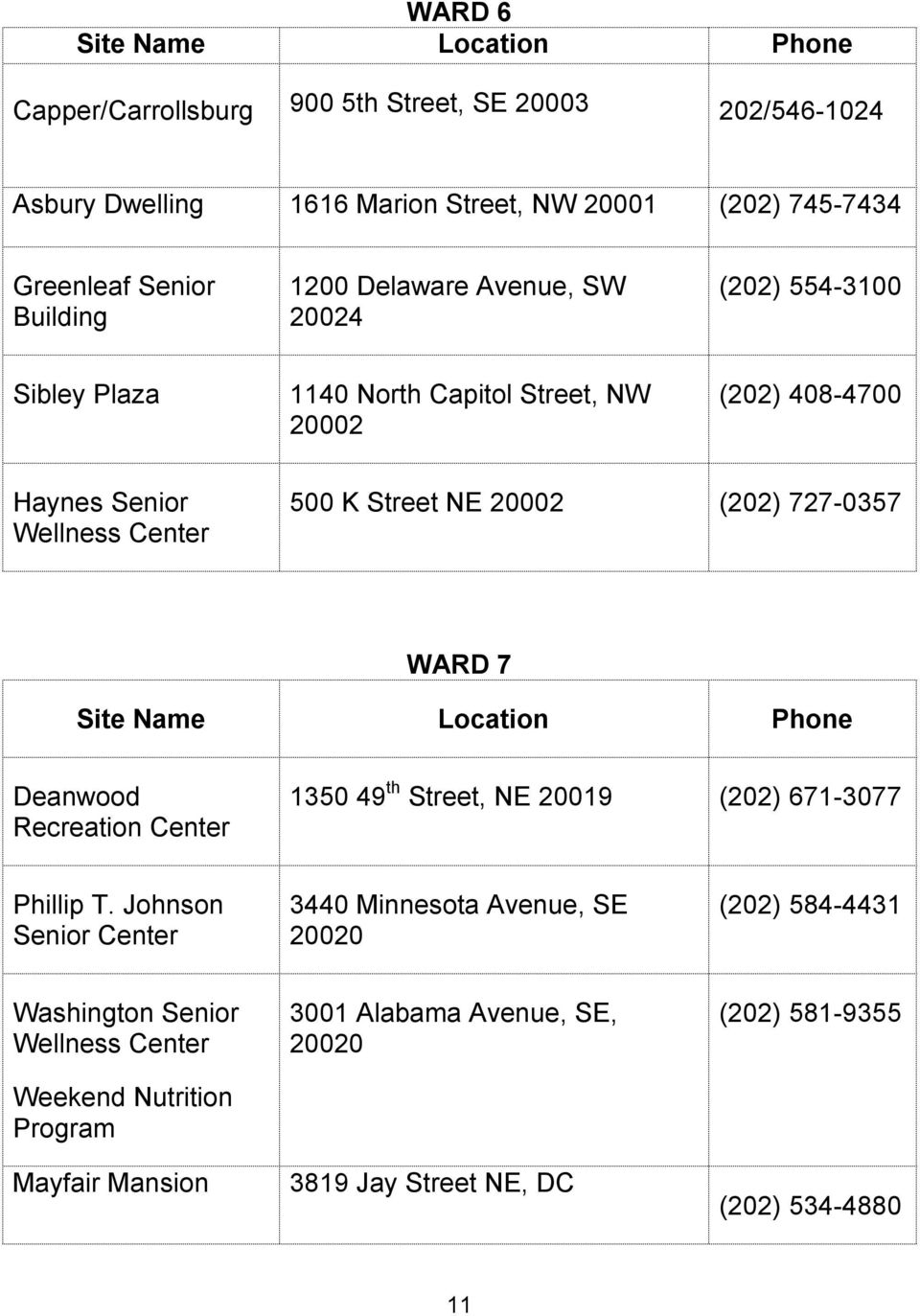 (202) 727-0357 WARD 7 Site Name Location Phone Deanwood Recreation Center 1350 49 th Street, NE 20019 (202) 671-3077 Phillip T.