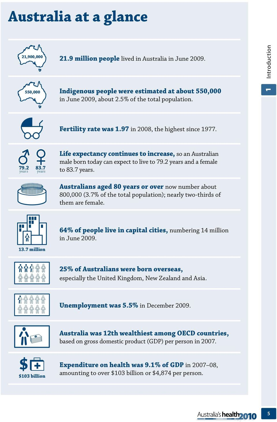 7 years. Australians aged 80 years or over now number about 800,000 (3.7% of the total population); nearly two-thirds of them are female.