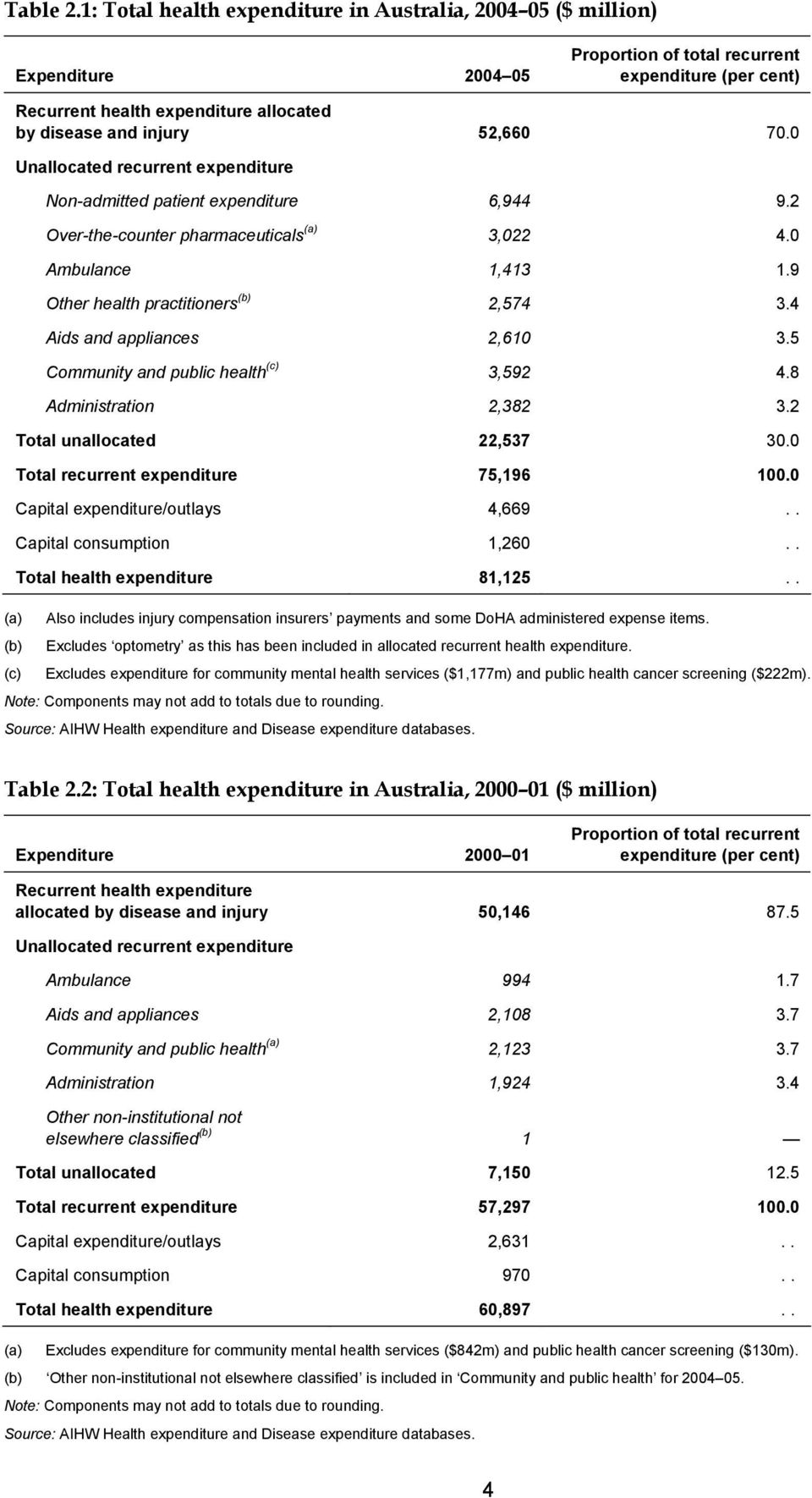 52,660 70.0 Unallocated recurrent expenditure Non-admitted patient expenditure 6,944 9.2 Over-the-counter pharmaceuticals (a) 3,022 4.0 Ambulance 1,413 1.9 Other health practitioners (b) 2,574 3.