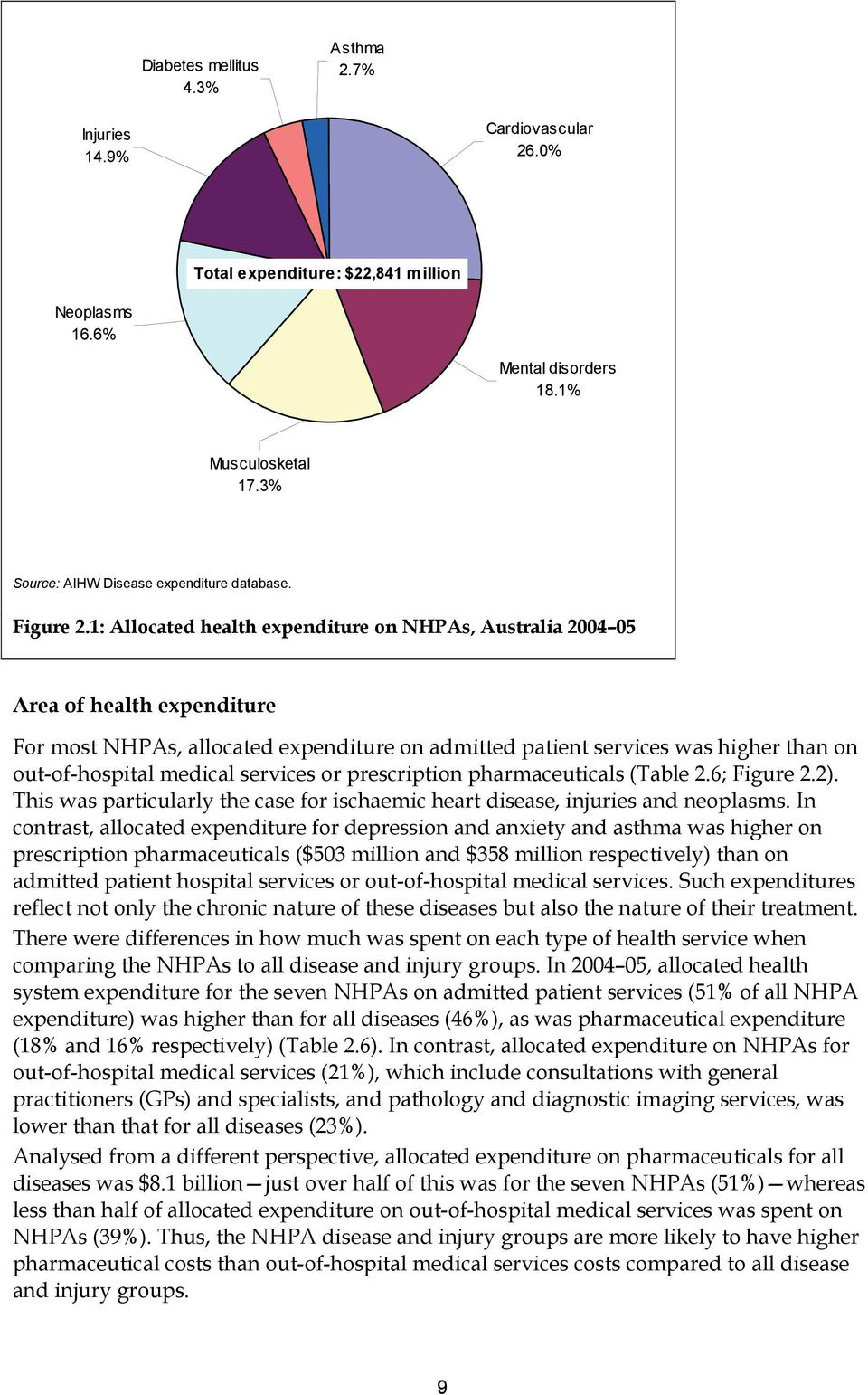 1: Allocated health expenditure on NHPAs, Australia 2004 05 Area of health expenditure For most NHPAs, allocated expenditure on admitted patient services was higher than on out-of-hospital medical