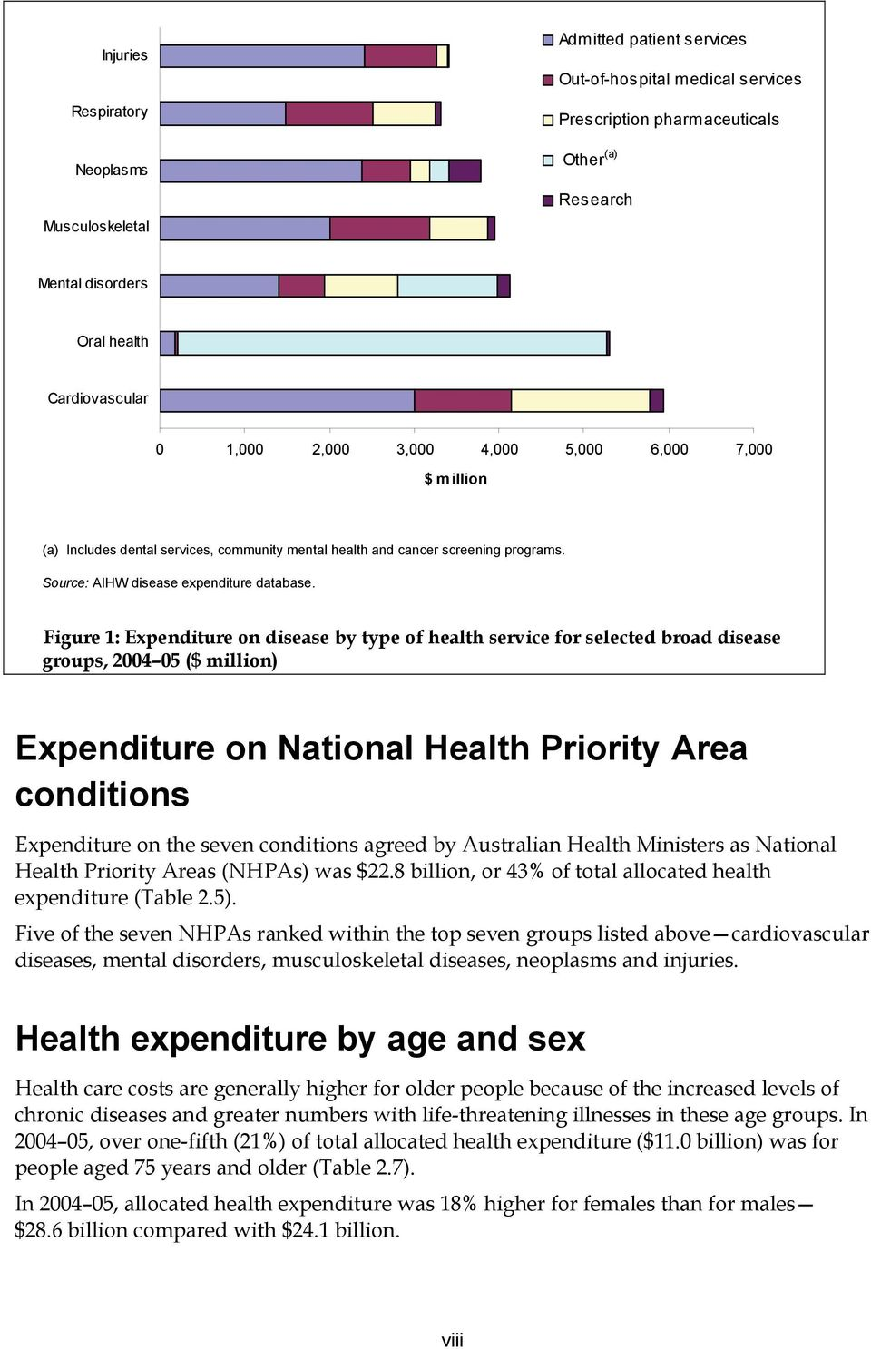 Figure 1: Expenditure on disease by type of health service for selected broad disease groups, 2004 05 ($ million) Expenditure on National Health Priority Area conditions Expenditure on the seven