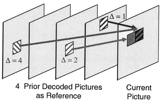 570 IEEE TRANSACTIONS ON CIRCUITS AND SYSTEMS FOR VIDEO TECHNOLOGY, VOL. 13, NO. 7, JULY 2003 The prediction values for the chroma component are always obtained by bilinear interpolation.