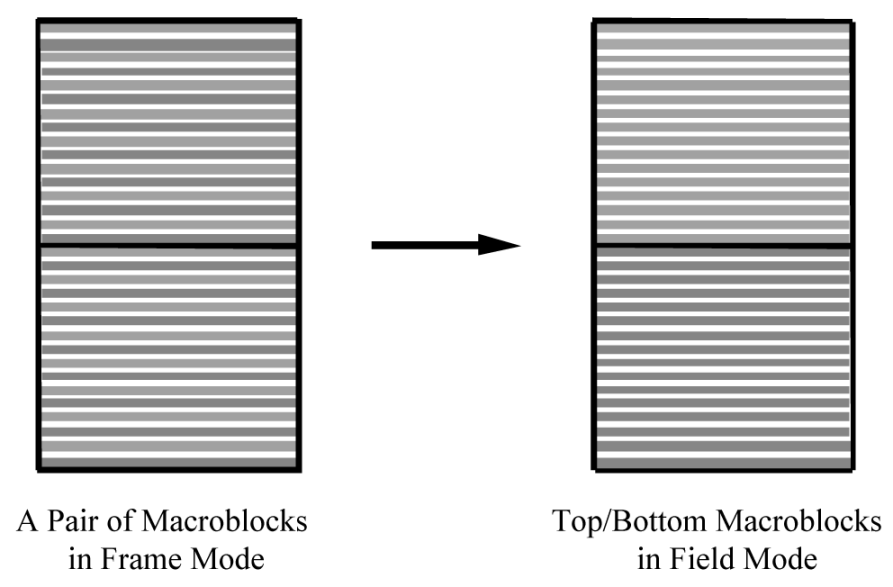 the strong deblocking strength is not used for filtering horizontal edges of macroblocks in fields, because the field rows are spatially twice as far apart as frame rows and the length of the filter