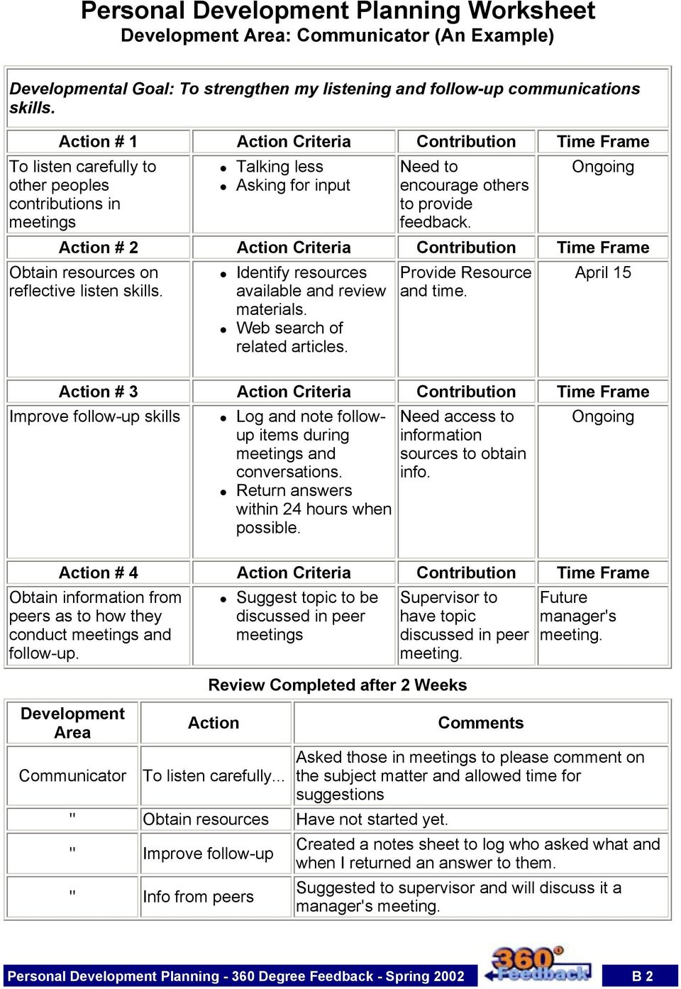 Action # 2 Action Criteria Contribution Time Frame Obtain resources on reflective listen skills. Identify resources available and review materials. Provide Resource and time.