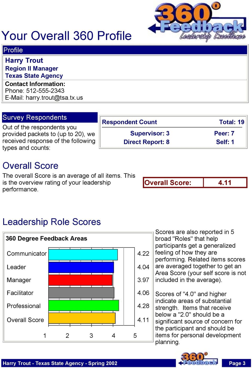 Report: 8 Self: 1 Overall Score The overall Score is an average of all items. This is the overview rating of your leadership performance. Overall Score: 4.