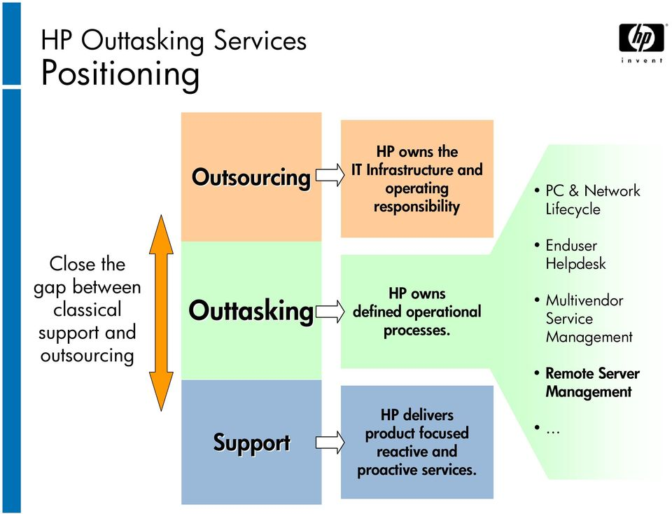 Outtasking HP owns defined operational processes.