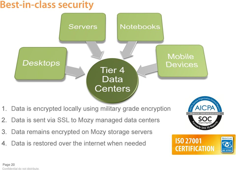 Data is sent via SSL to Mozy managed data centers 3.