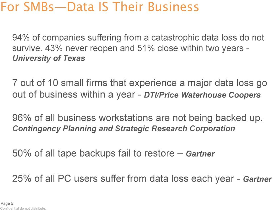 out of business within a year - DTI/Price Waterhouse Coopers 96% of all business workstations are not being backed up.