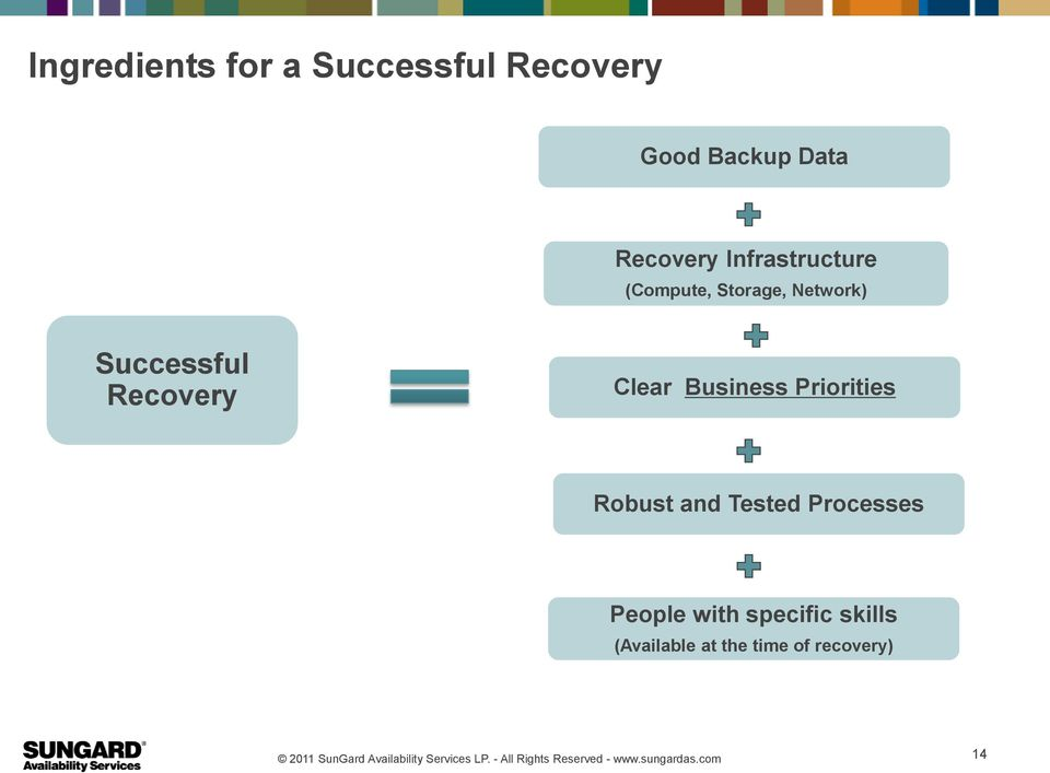 Successful Recovery Clear Business Priorities Robust and