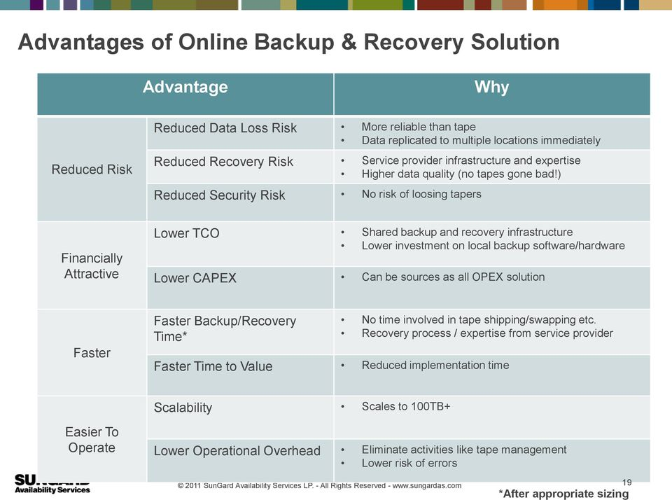 ) Reduced Security Risk No risk of loosing tapers Financially Attractive Lower TCO Shared backup and recovery infrastructure Lower investment on local backup software/hardware Lower CAPEX Can be