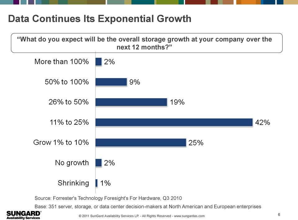 Source: Forrester's Technology Foresight's For Hardware, Q3 2010 Base: 351
