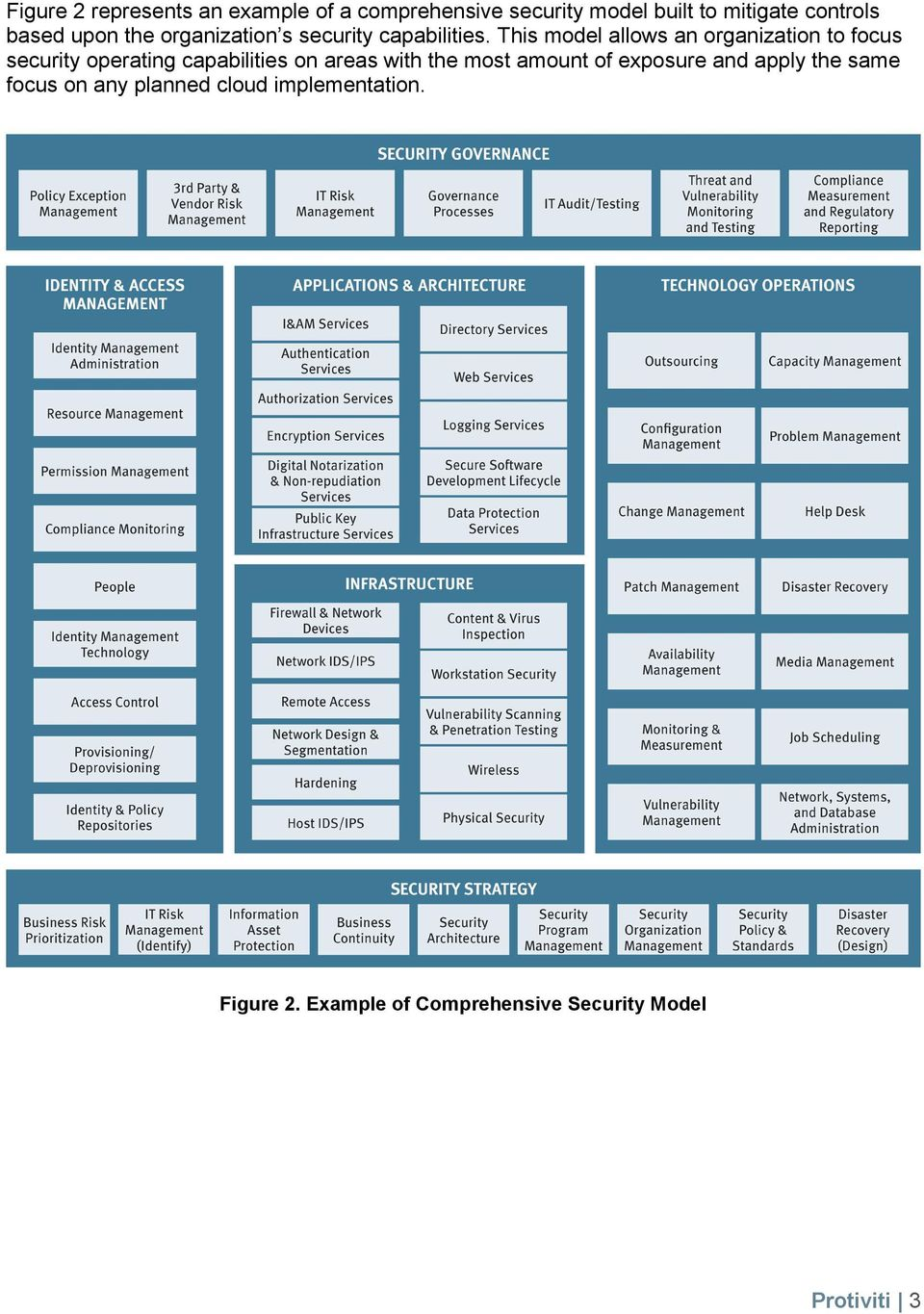 This model allows an organization to focus security operating capabilities on areas with the