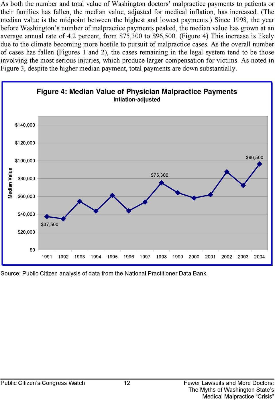 ) Since 1998, the year before Washington s number of malpractice payments peaked, the median value has grown at an average annual rate of 4.2 percent, from $75,300 to $96,500.