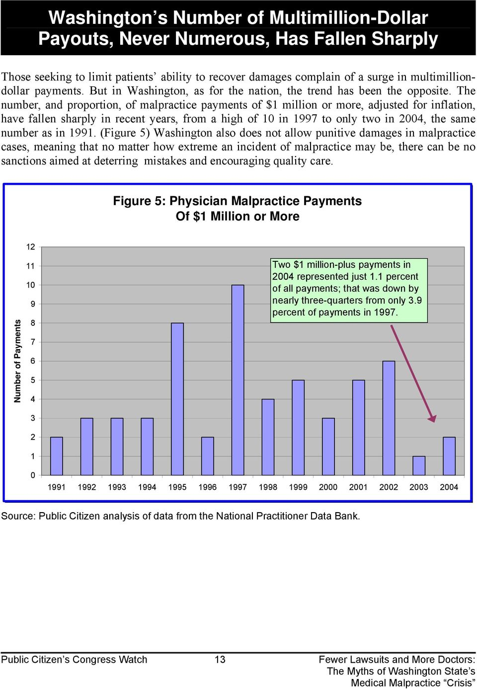 The number, and proportion, of malpractice payments of $1 million or more, adjusted for inflation, have fallen sharply in recent years, from a high of 10 in 1997 to only two in 2004, the same number
