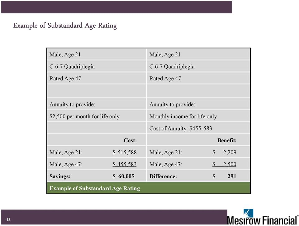 life only Cost of Annuity: $455,583 Cost: Benefit: Male, Age 21: $ 515,588 Male, Age 21: $ 2,209 Male, Age