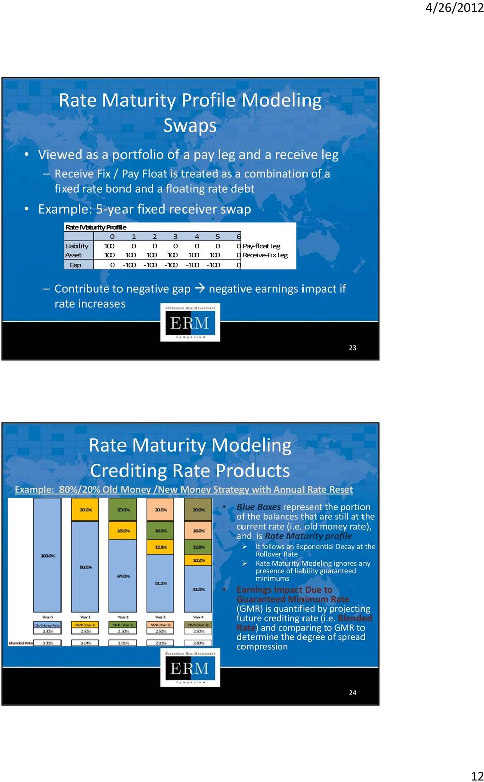 negative gap negative earnings impact if rate increases 23 Rate Maturity Modeling Crediting Rate Products Example: 80%/20% Old Money /New Money Strategy with Annual Rate Reset Blue Boxes represent