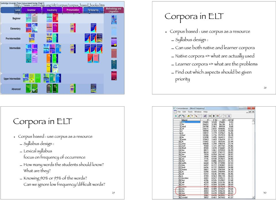 used Learner corpora => what are the problems Find out which aspects should be given priority 27 28 Corpora in ELT Corpus based : use corpus as a resource