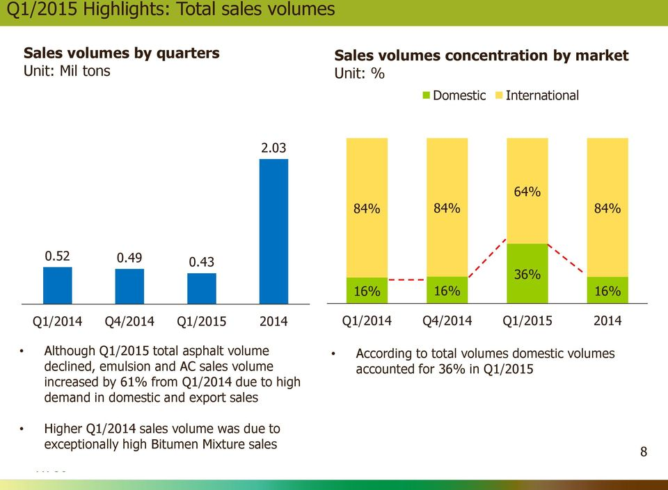43 16% 16% 36% 16% Q1/2014 Q4/2014 Q1/2015 2014 Although Q1/2015 total asphalt volume declined, emulsion and AC sales volume increased by 61% from
