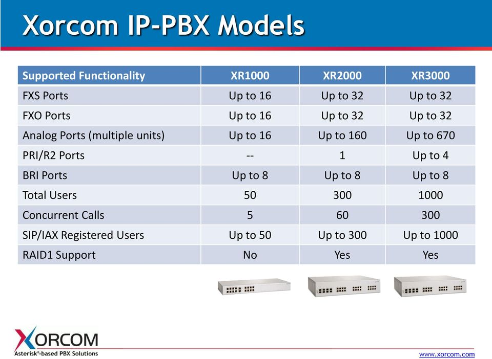 to 670 PRI/R2 Ports -- 1 Up to 4 BRI Ports Up to 8 Up to 8 Up to 8 Total Users 50 300 1000