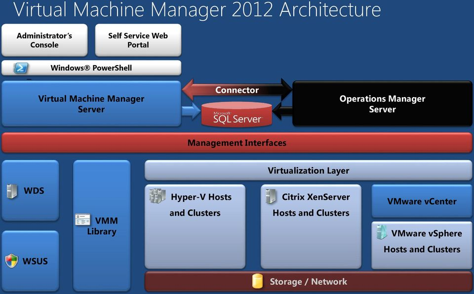 Management Interfaces Virtualization Layer WDS VMM Library Hyper-V Hosts and Clusters Citrix