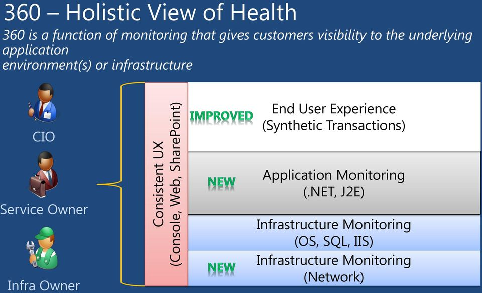 infrastructure CIO End User Experience (Synthetic Transactions) Service Owner Infra Owner