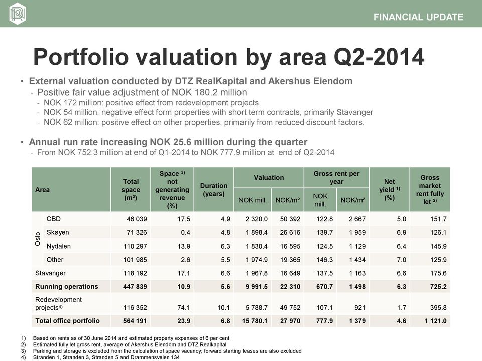 Q2-2014 External valuation conducted by DTZ RealKapital and Akershus Eiendom Positive fair value adjustment of NOK 180.