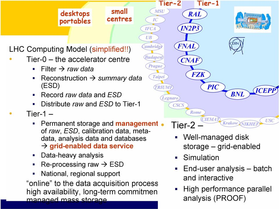 Tier-1 Permanent storage and management of raw, ESD, calibration data, metadata, analysis data and databases grid-enabled data service Data-heavy analysis Re-processing raw ESD National, regional
