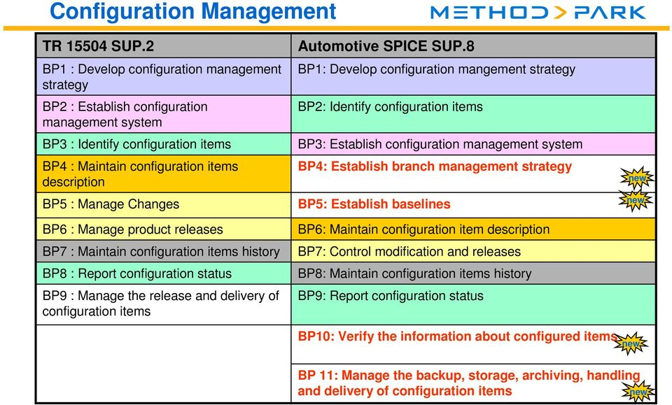 Changes BP6 : Manage product releases BP7 : Maintain configuration items history BP8 : Report configuration status BP9 : Manage the release and delivery of configuration items Automotive SPICE SUP.